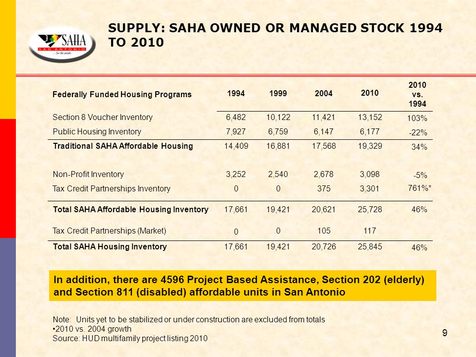 SUPPLY: SAHA OWNED OR MANAGED STOCK 1994 TO 2010 Note: Units yet to be stabilized or under construction are excluded from totals 2010 vs. 2004 growth