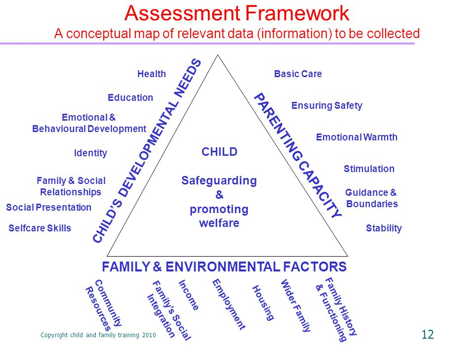 Copyright child and family training 2010 12 CHILD Safeguarding & promoting welfare Assessment Framework A conceptual map of relevant data (information) to be collected Health Education Identity Family & Social Relationships Social Presentation Emotional & Behavioural Development Selfcare Skills CHILD'S DEVELOPMENTAL NEEDS PARENTING CAPACITY FAMILY & ENVIRONMENTAL FACTORS Basic Care Emotional Warmth Stimulation Guidance & Boundaries Ensuring Safety Stability Wider Family Housing Employment Income Family's Social Integration Family History & Functioning Community Resources