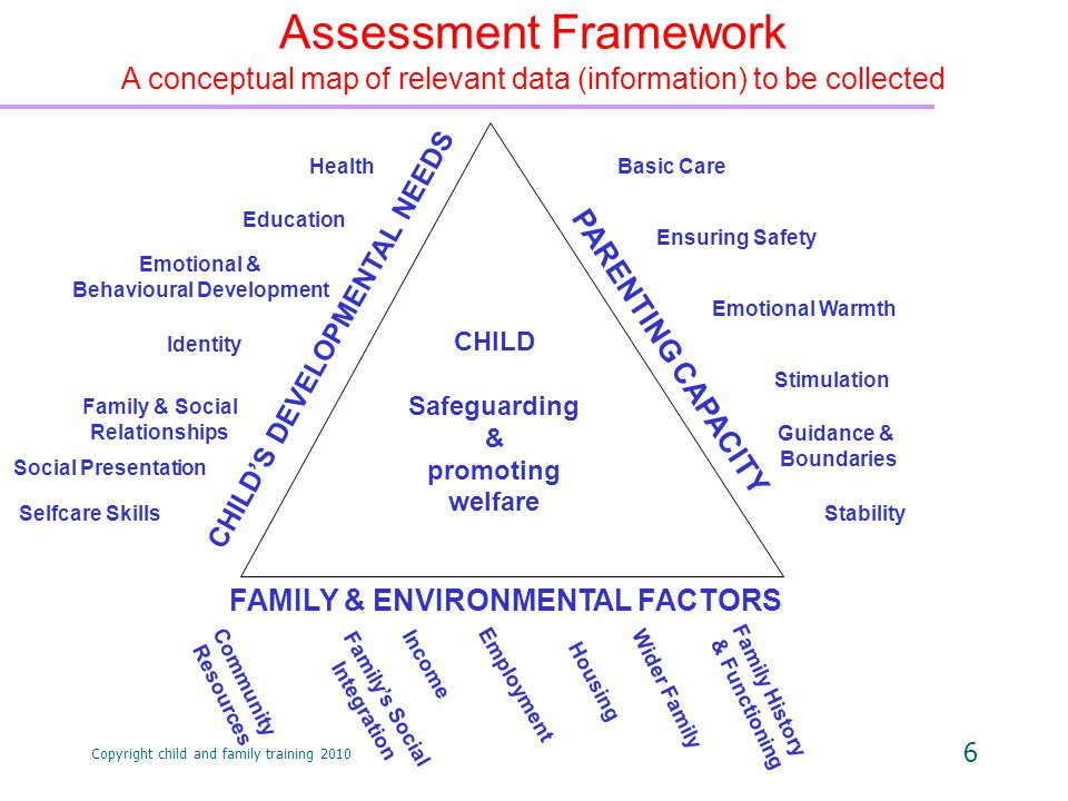 Copyright child and family training 2010 6 CHILD Safeguarding & promoting welfare Assessment Framework A conceptual map of relevant data (information) to be collected Health Education Identity Family & Social Relationships Social Presentation Emotional & Behavioural Development Selfcare Skills CHILD'S DEVELOPMENTAL NEEDS PARENTING CAPACITY FAMILY & ENVIRONMENTAL FACTORS Basic Care Emotional Warmth Stimulation Guidance & Boundaries Ensuring Safety Stability Wider Family Housing Employment Income Family's Social Integration Family History & Functioning Community Resources