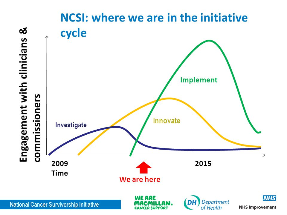 National Cancer Survivorship Initiative Engagement with clinicians & commissioners 20092015 Time Investigate Innovate Implement We are here NCSI: where we are in the initiative cycle