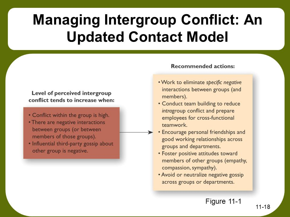 11-18 Managing Intergroup Conflict: An Updated Contact Model Figure 11-1