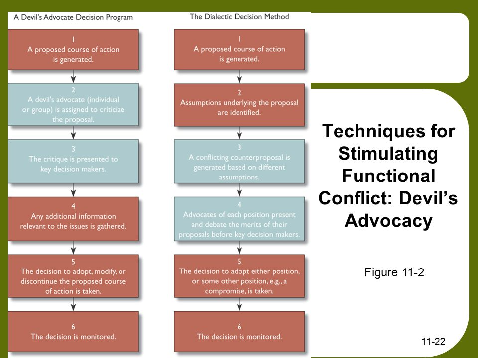 11-22 Techniques for Stimulating Functional Conflict: Devil's Advocacy Figure 11-2