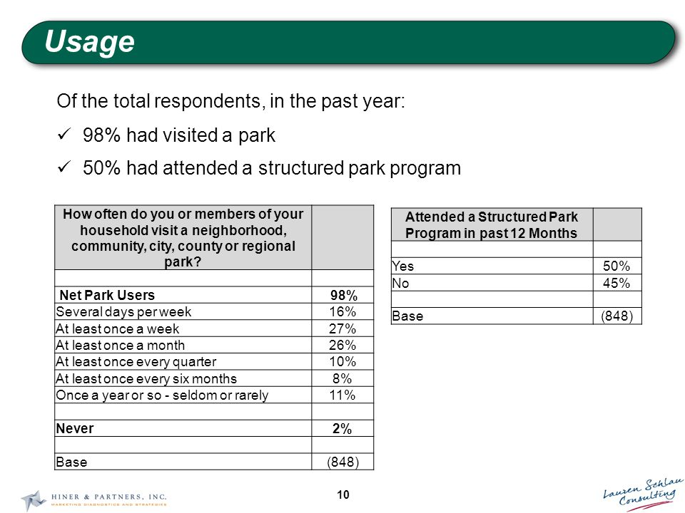 10 Usage Of the total respondents, in the past year: 98% had visited a park 50% had attended a structured park program Attended a Structured Park Program in past 12 Months Yes50% No45% Base(848) How often do you or members of your household visit a neighborhood, community, city, county or regional park.