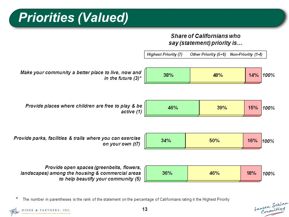 13 Priorities (Valued) Share of Californians who say (statement) priority is… Highest Priority (7)Other Priority (5+6)Non-Priority (1-4) 100% Make your community a better place to live, now and in the future (3)* 100% Provide places where children are free to play & be active (1) 100% Provide parks, facilities & trails where you can exercise on your own (t7) 100% Provide open spaces (greenbelts, flowers, landscapes) among the housing & commercial areas to help beautify your community (5) * The number in parentheses is the rank of the statement on the percentage of Californians rating it the Highest Priority