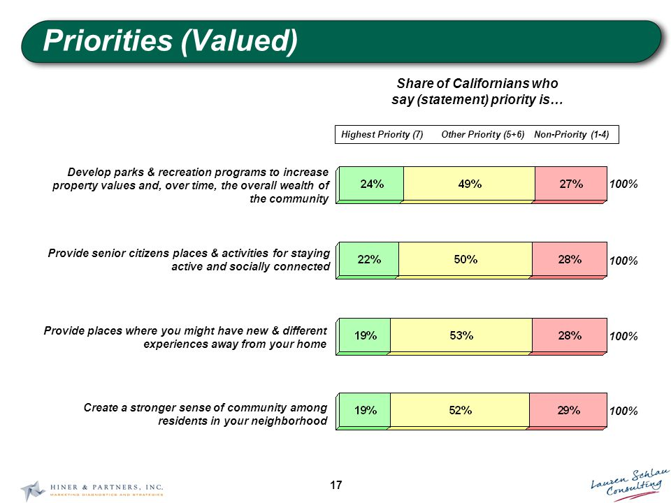 17 Priorities (Valued) Share of Californians who say (statement) priority is… Highest Priority (7)Other Priority (5+6)Non-Priority (1-4) 100% Develop parks & recreation programs to increase property values and, over time, the overall wealth of the community 100% Provide senior citizens places & activities for staying active and socially connected 100% Provide places where you might have new & different experiences away from your home 100% Create a stronger sense of community among residents in your neighborhood