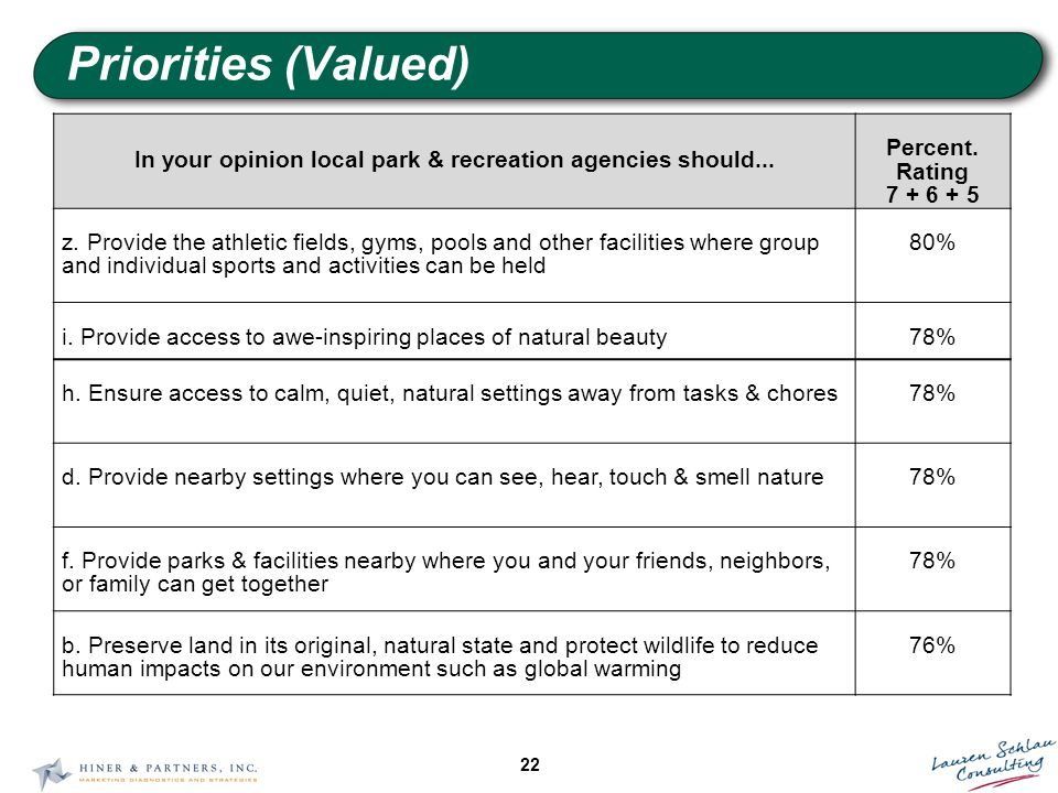 22 Priorities (Valued) In your opinion local park & recreation agencies should...