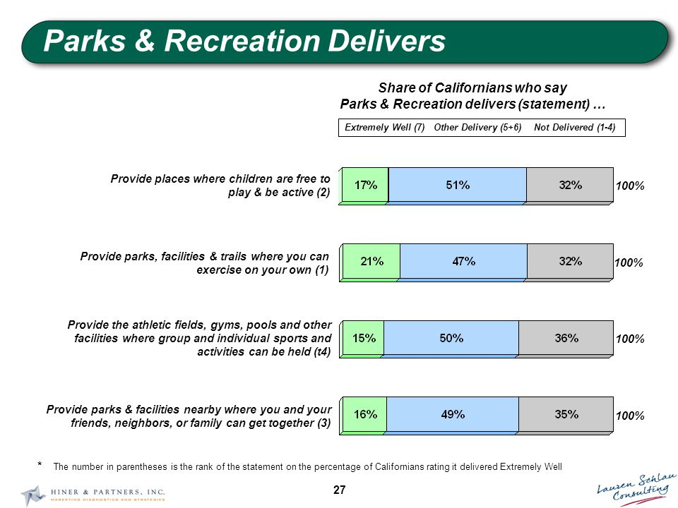 27 Parks & Recreation Delivers Share of Californians who say Parks & Recreation delivers (statement) … 100% Provide parks, facilities & trails where you can exercise on your own (1) 100% Provide the athletic fields, gyms, pools and other facilities where group and individual sports and activities can be held (t4) 100% Provide parks & facilities nearby where you and your friends, neighbors, or family can get together (3) Extremely Well (7)Other Delivery (5+6)Not Delivered (1-4) 100% Provide places where children are free to play & be active (2) * The number in parentheses is the rank of the statement on the percentage of Californians rating it delivered Extremely Well