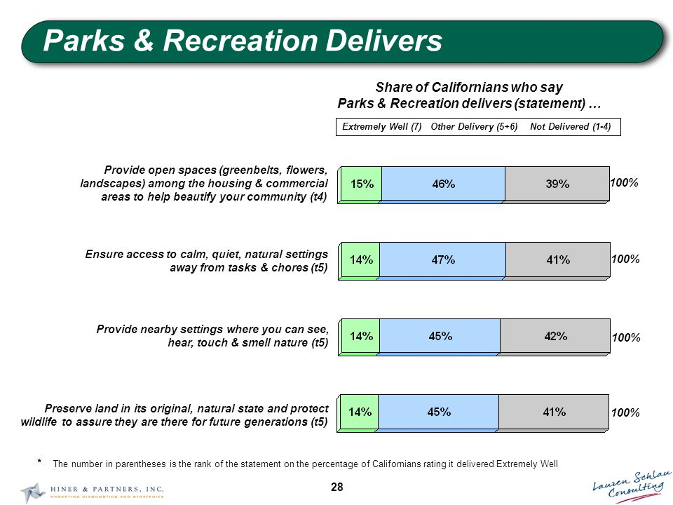 28 Parks & Recreation Delivers Share of Californians who say Parks & Recreation delivers (statement) … Extremely Well (7)Other Delivery (5+6)Not Delivered (1-4) 100% Ensure access to calm, quiet, natural settings away from tasks & chores (t5) 100% Provide nearby settings where you can see, hear, touch & smell nature (t5) Preserve land in its original, natural state and protect wildlife to assure they are there for future generations (t5) 100% Provide open spaces (greenbelts, flowers, landscapes) among the housing & commercial areas to help beautify your community (t4) * The number in parentheses is the rank of the statement on the percentage of Californians rating it delivered Extremely Well