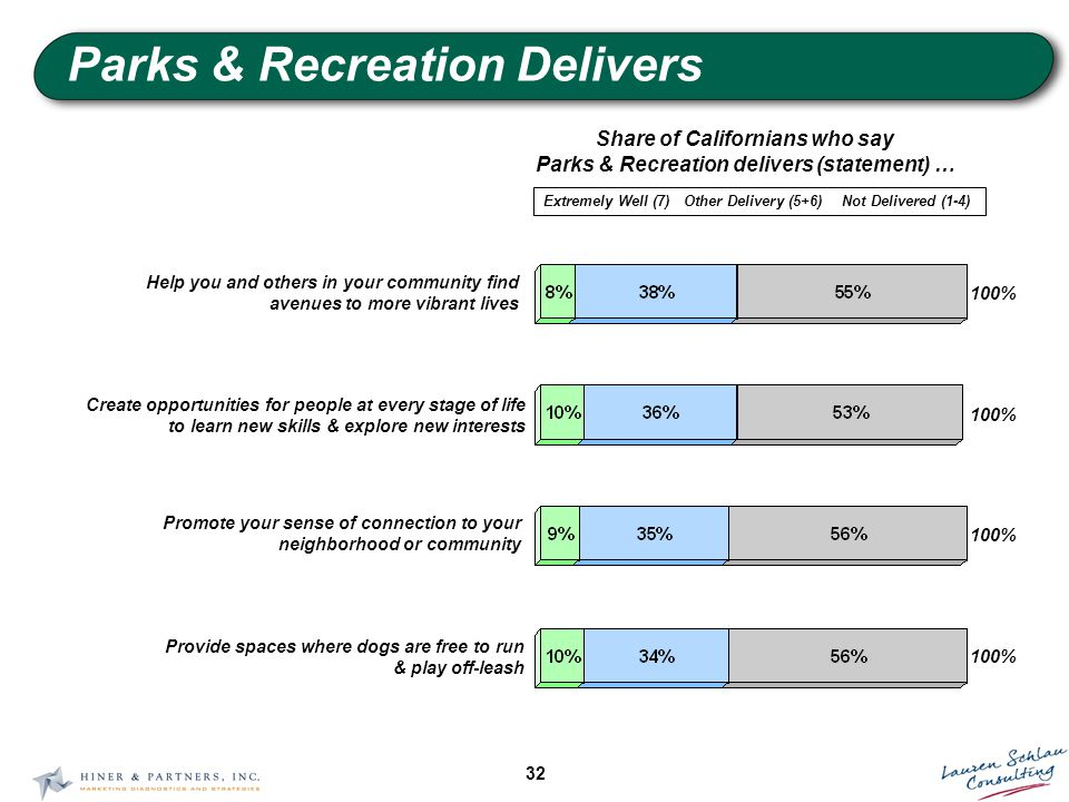 32 Parks & Recreation Delivers Share of Californians who say Parks & Recreation delivers (statement) … Extremely Well (7)Other Delivery (5+6)Not Delivered (1-4) 100% Help you and others in your community find avenues to more vibrant lives 100% Create opportunities for people at every stage of life to learn new skills & explore new interests 100% Promote your sense of connection to your neighborhood or community 100% Provide spaces where dogs are free to run & play off-leash