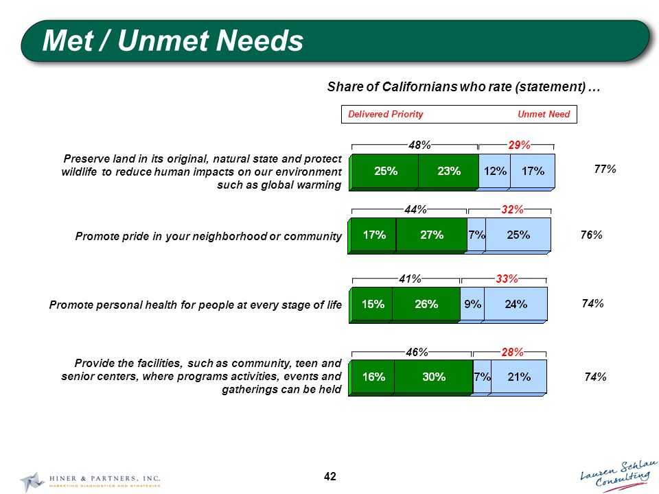 42 Met / Unmet Needs Share of Californians who rate (statement) … 74% Provide the facilities, such as community, teen and senior centers, where programs activities, events and gatherings can be held 46%28% Delivered Priority Unmet Need 77% Preserve land in its original, natural state and protect wildlife to reduce human impacts on our environment such as global warming 48%29% 76% Promote pride in your neighborhood or community 44%32% 74% Promote personal health for people at every stage of life 41%33%