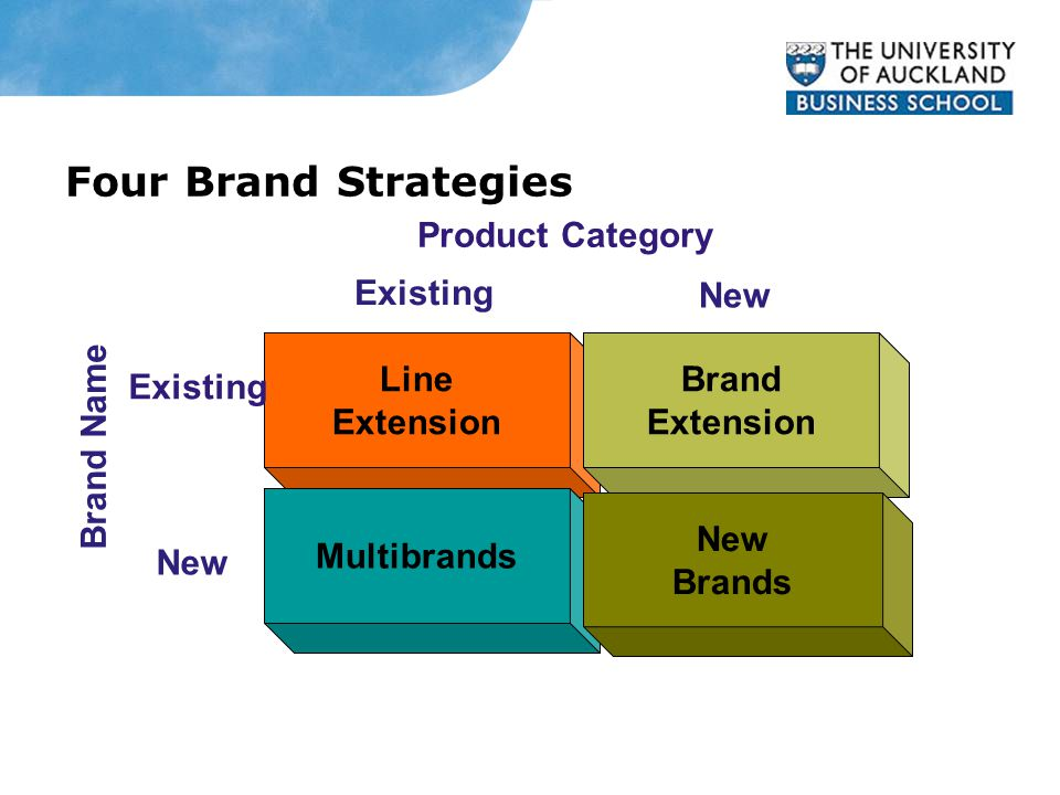 Four Brand Strategies Line Extension Multibrands Brand Extension New Brands Brand Name Existing New Product Category Existing New