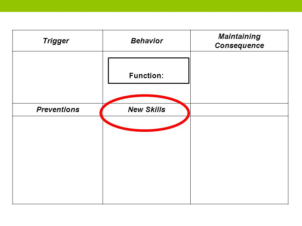 TriggerBehavior Maintaining Consequence Function: PreventionsNew Skills