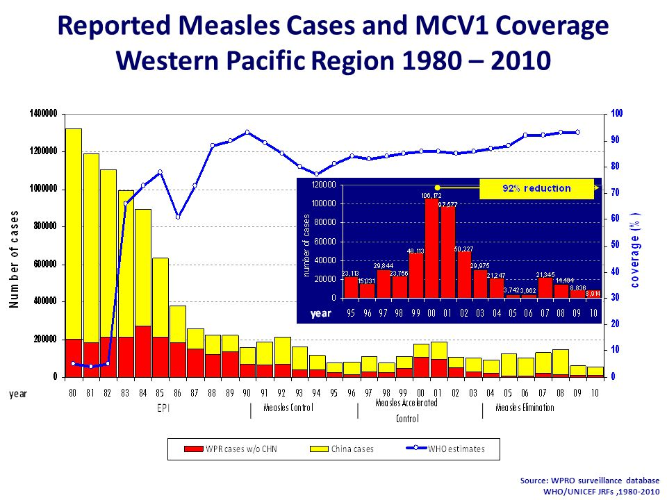 Lab-Confirmed Measles Cases, by Age Group and Vaccination Status, Cambodia 2010 1 dot = 1 lab case < 1 1 – 1.9 ≥ 2 Discarded rate (per 100,000) Laboratory Confirmed Measles Cases and Discarded Rates, Cambodia 2010