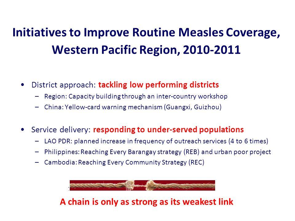 2010 (CHN, VTN, PNG, TUV, FSM*) 2011 (CAM, PHL, LAO) LEGEND 50.0 – 99.9 (2) 10.0 – 49.9 (4) 2009 Measles Incidence CHN 102.3 million FSM (12m-83m,Chuuk) 6762 PHL (9-95m) 18 million CAM (9-59m) 1.5 million LAO (9-59m) 3.0 million VTN (9-71m) 7.0 million PNG (6-35m) 0.5 million TUV (12-71m) 1095 Measles SIAs in 2010-2011 Western Pacific Region 2010 SIA in China 5 provinces:8m-14y 3 provinces: 8m-6y 23 provinces: 8m-4y