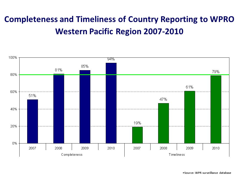 World Health Organization Western Pacific Regional Office Expanded Programme on Immunization Confirmed Measles Cases, by Week of Rash Onset, 2009-January 2011