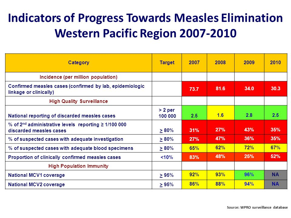 World Health Organization Western Pacific Regional Office Expanded Programme on Immunization Rubella Cases by Sex and Age Group Western Pacific Region 2008-2010 Data source: WPRO surveillance and laboratory database