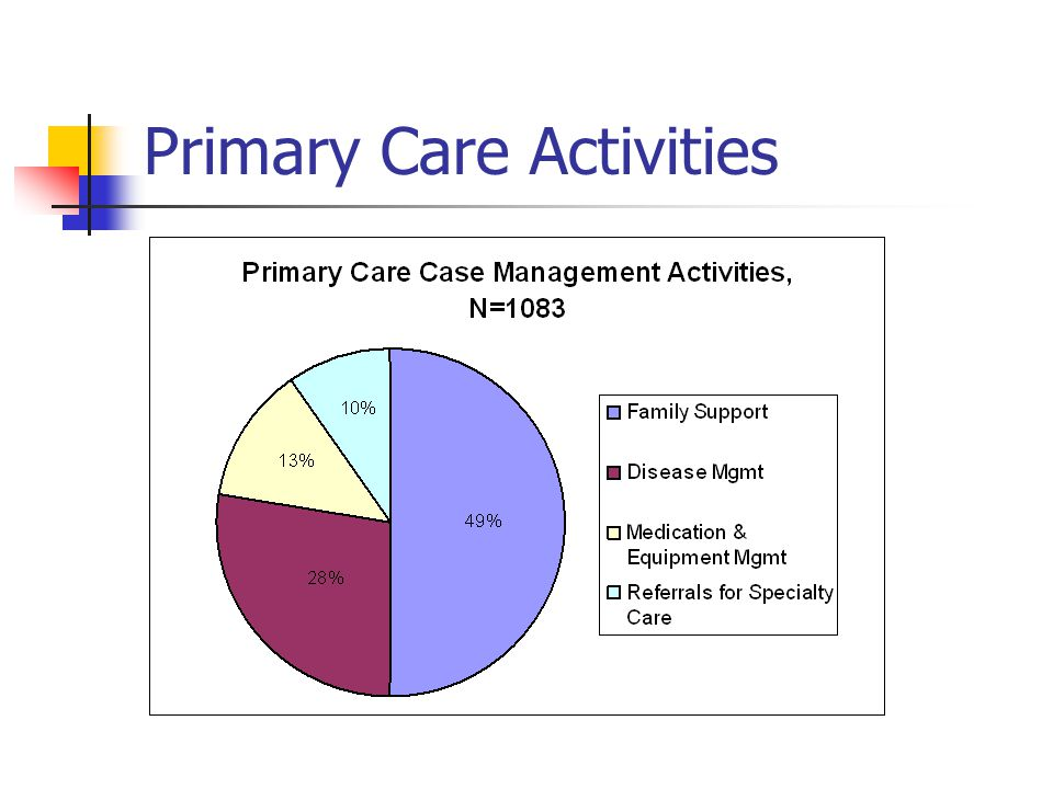 Primary Care Activities