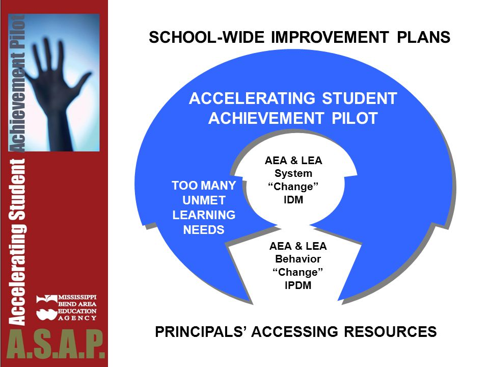 SCHOOL-WIDE IMPROVEMENT PLANS PRINCIPALS' ACCESSING RESOURCES ACCELERATING STUDENT ACHIEVEMENT PILOT TOO MANY UNMET LEARNING NEEDS AEA & LEA System Change IDM AEA & LEA Behavior Change IPDM