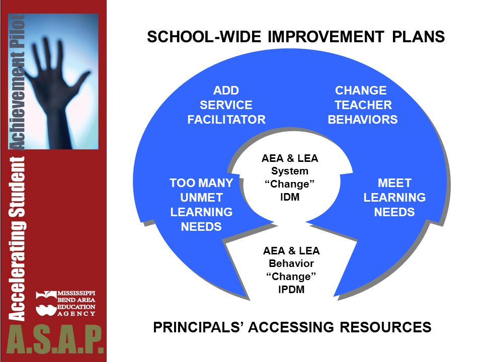 TOO MANY UNMET LEARNING NEEDS ADD SERVICE FACILITATOR CHANGE TEACHER BEHAVIORS MEET LEARNING NEEDS SCHOOL-WIDE IMPROVEMENT PLANS AEA & LEA Behavior Change IPDM PRINCIPALS' ACCESSING RESOURCES AEA & LEA System Change IDM