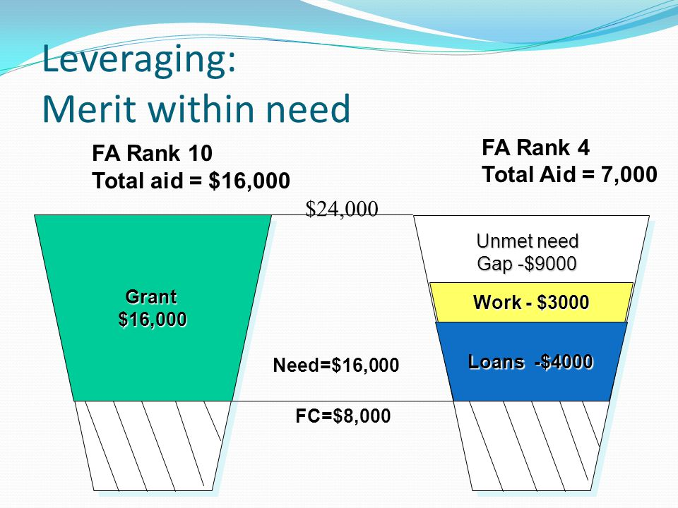 Leveraging: Merit within need $24,000 Need=$16,000 FA Rank 10 Total aid = $16,000 FA Rank 4 Total Aid = 7,000 FC=$8,000 Grant$16,000 Loans -$4000 Work - $3000 Unmet need Gap -$9000