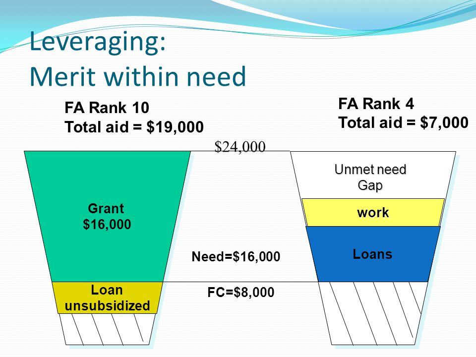 Leveraging: Merit within need $24,000 Need=$16,000 FA Rank 10 Total aid = $19,000 FA Rank 4 Total aid = $7,000 FC=$8,000 Grant $16,000 Loans work Unmet need Gap Loan unsubsidized