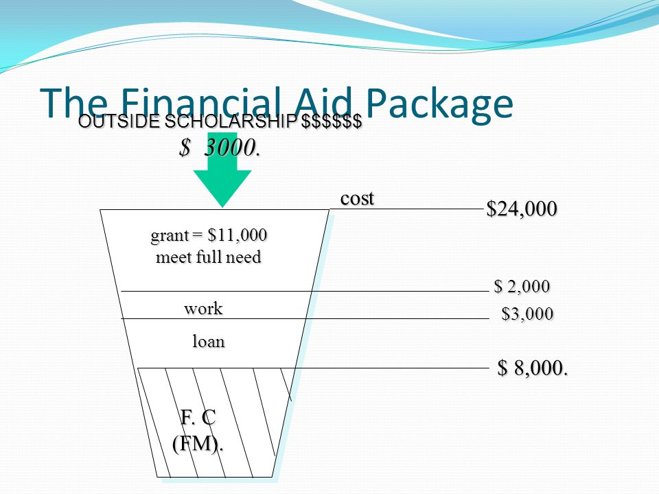 The Financial Aid Package cost $24,000 F. C (FM).