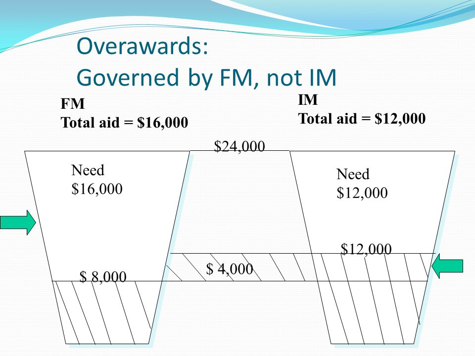 Overawards: Governed by FM, not IM $24,000 $ 8,000 $12,000 Need $16,000 Need $12,000 FM Total aid = $16,000 IM Total aid = $12,000 $ 4,000