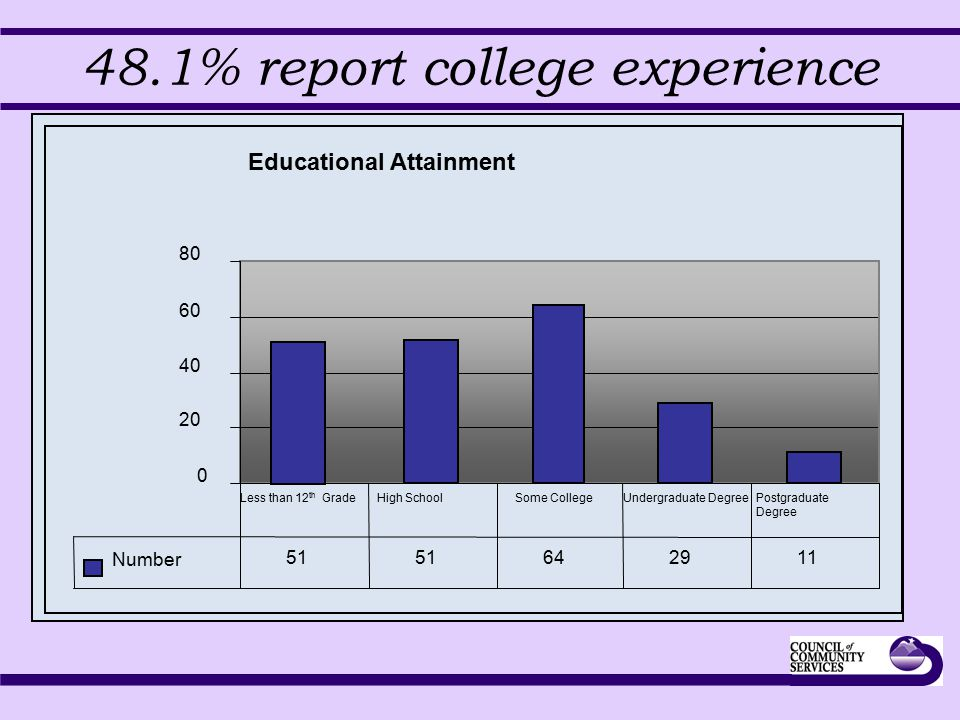 48.1% report college experience Educational Attainment 0 20 40 60 80 Number 51 642911 Less than 12 th GradeHigh SchoolSome College Undergraduate Degre