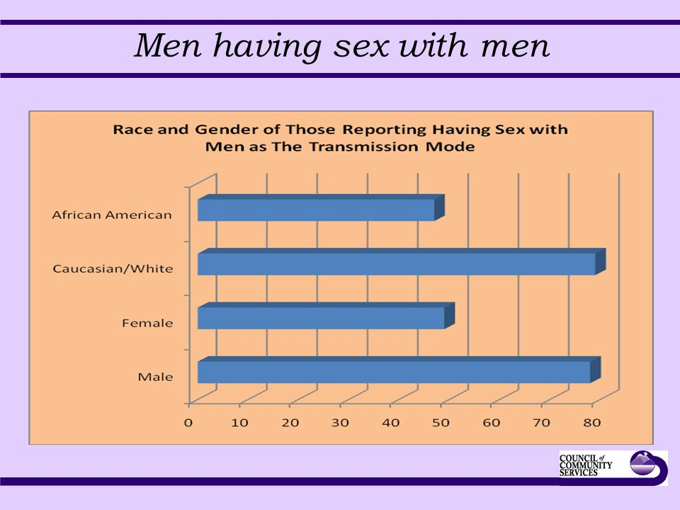 Men having sex with men