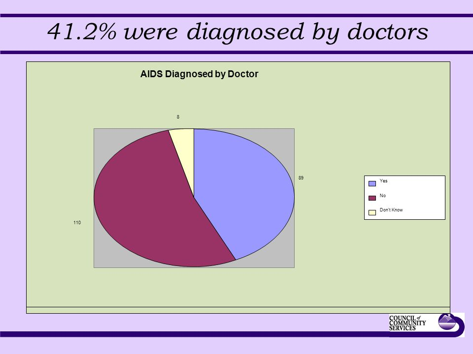 41.2% were diagnosed by doctors AIDS Diagnosed by Doctor 89 110 8 Yes No Don t Know