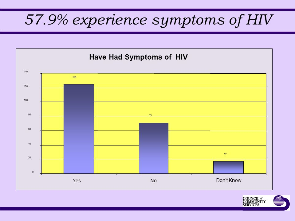 57.9% experience symptoms of HIV Have Had Symptoms of HIV 125 71 17 0 20 40 60 80 100 120 140 YesNo Don't Know