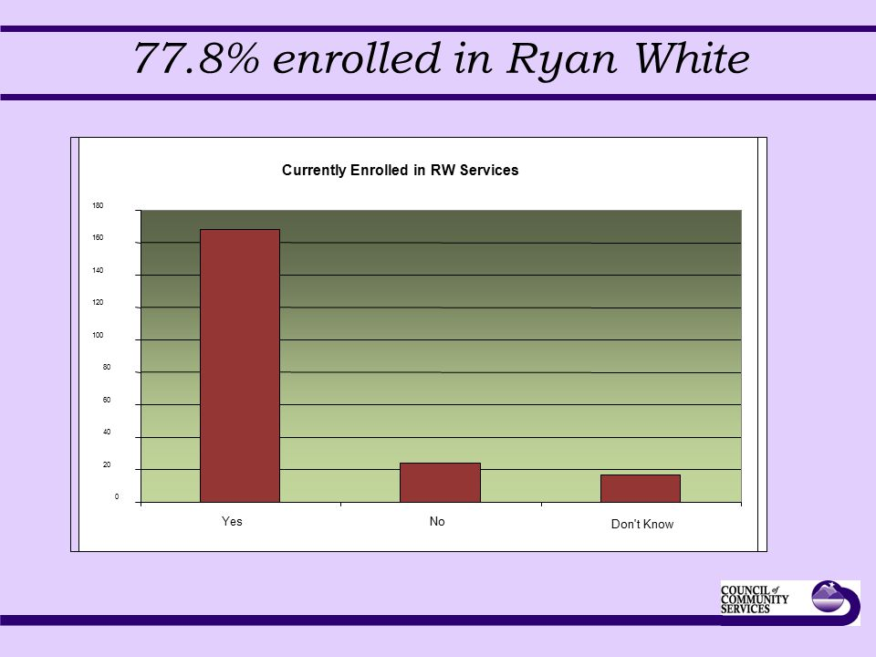 77.8% enrolled in Ryan White Currently Enrolled in RW Services 0 20 40 60 80 100 120 140 160 180 YesNo Don t Know