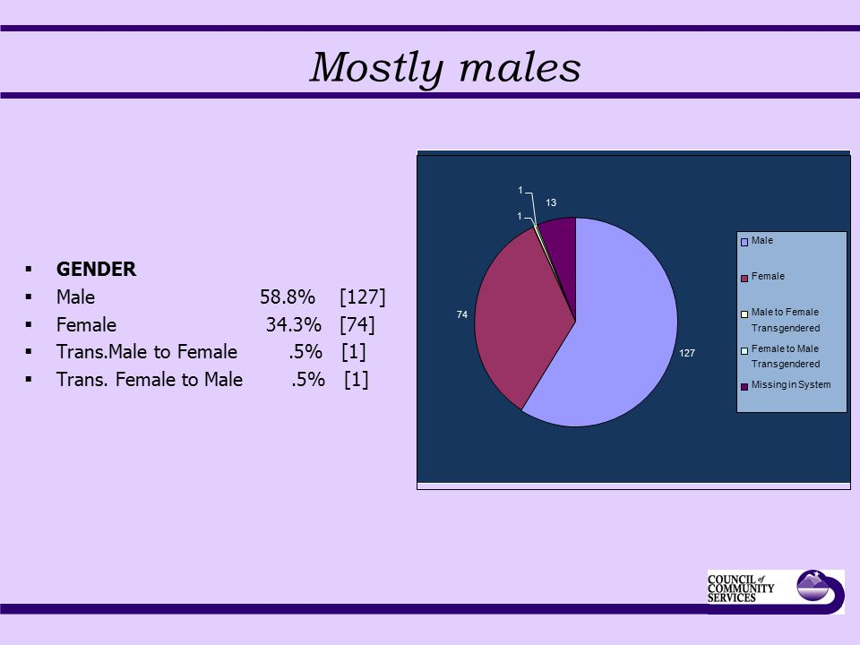 Mostly males  GENDER  Male 58.8% [127]  Female 34.3% [74]  Trans.Male to Female.5% [1]  Trans.