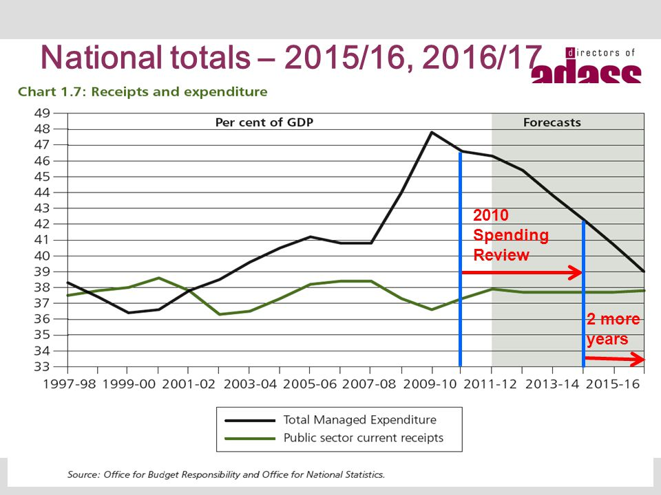 National totals – 2015/16, 2016/17 5 2010 Spending Review 2 more years