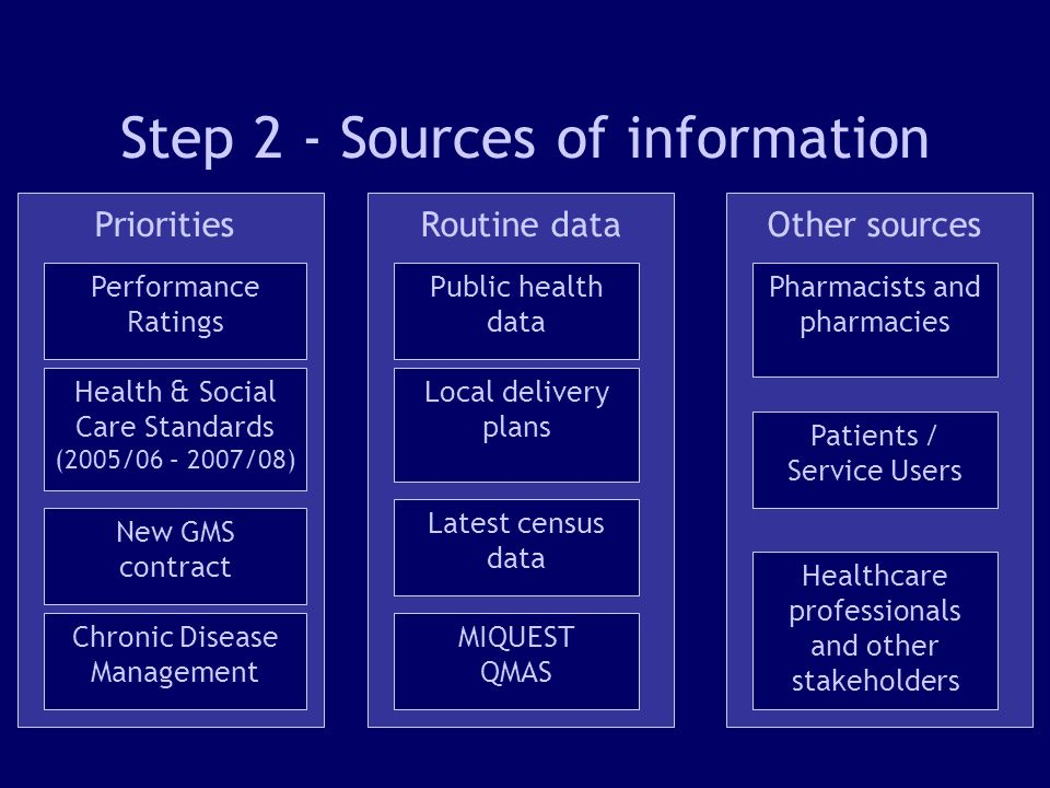 9 Step 2 - Sources of information Performance Ratings Health & Social Care Standards (2005/06 – 2007/08) Chronic Disease Management New GMS contract Public health data Latest census data Local delivery plans Priorities Routine data Other sources Patients / Service Users Healthcare professionals and other stakeholders Pharmacists and pharmacies MIQUEST QMAS