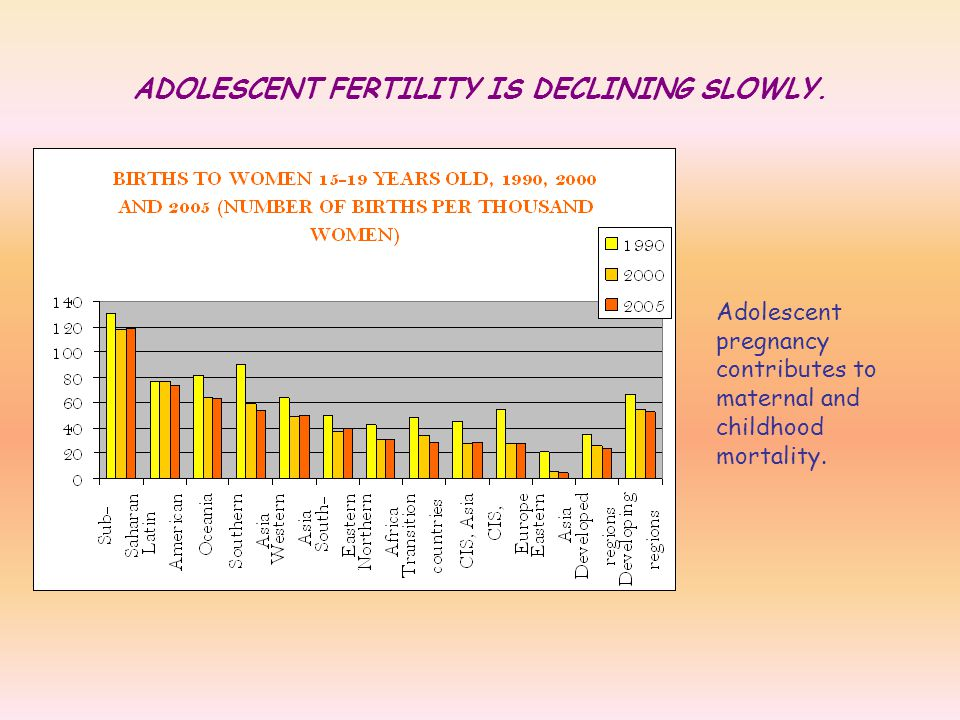 ADOLESCENT FERTILITY IS DECLINING SLOWLY.