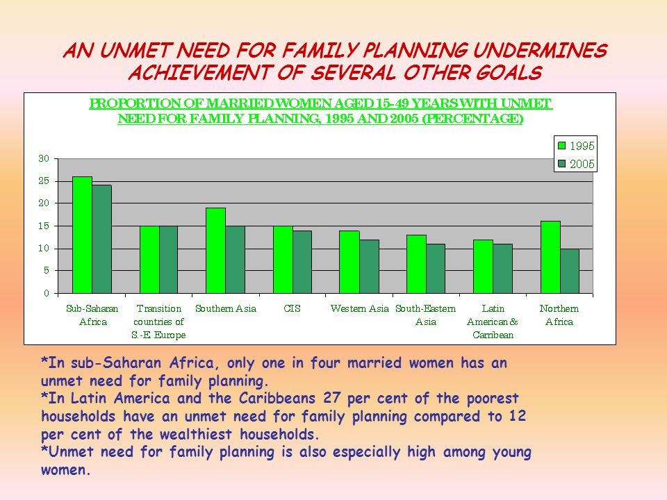 AN UNMET NEED FOR FAMILY PLANNING UNDERMINES ACHIEVEMENT OF SEVERAL OTHER GOALS *In sub-Saharan Africa, only one in four married women has an unmet need for family planning.