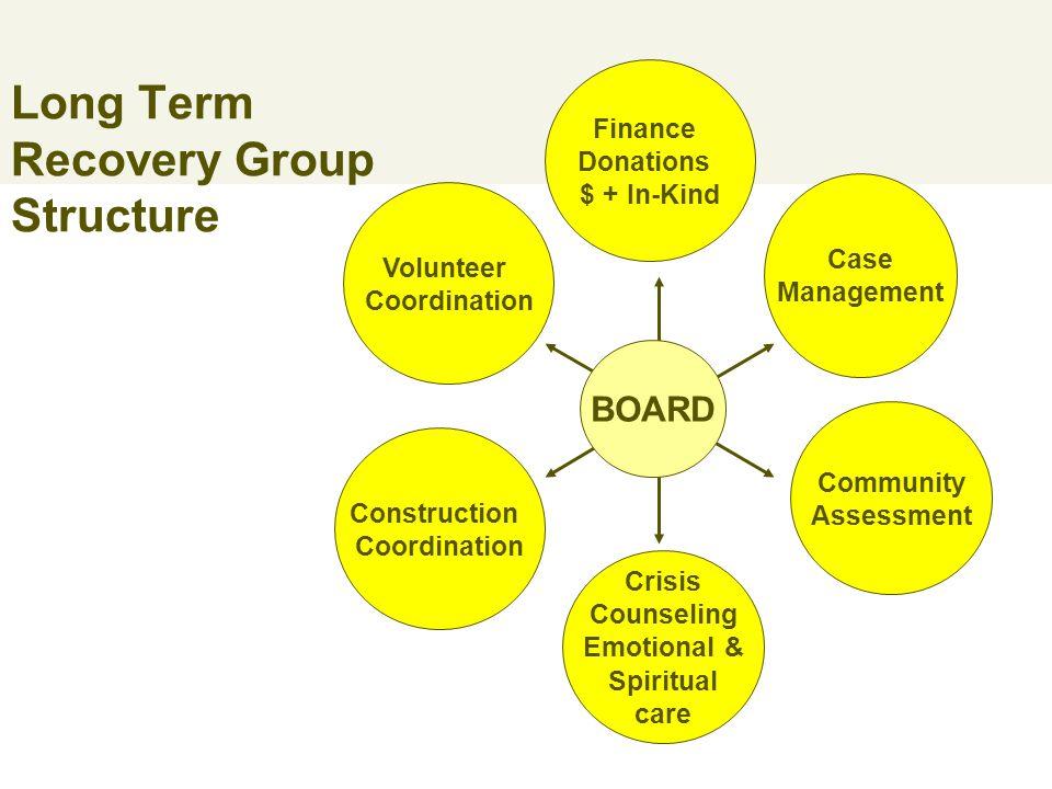 Training Assessments Donations Management Volunteer coordination Case a management Construction management
