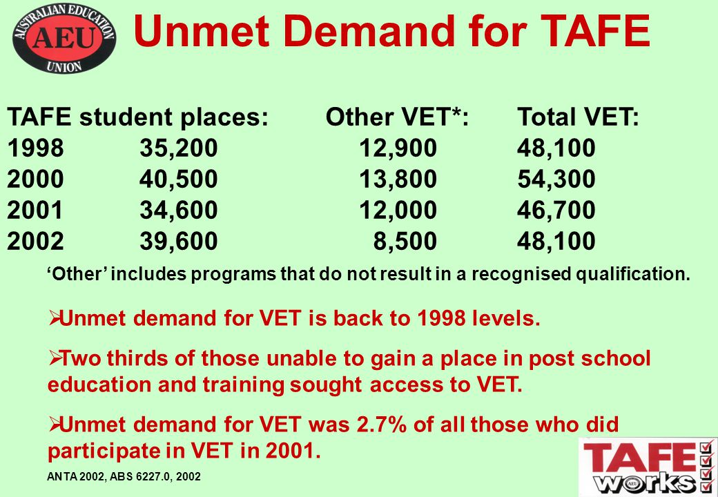 Unmet Demand for TAFE  Unmet demand for VET is back to 1998 levels.
