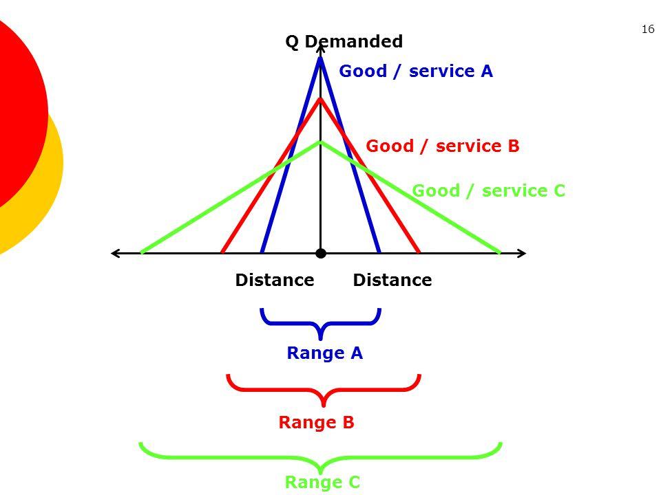 16 Distance Q Demanded Distance Good / service A Good / service B Good / service C Range A Range B Range C