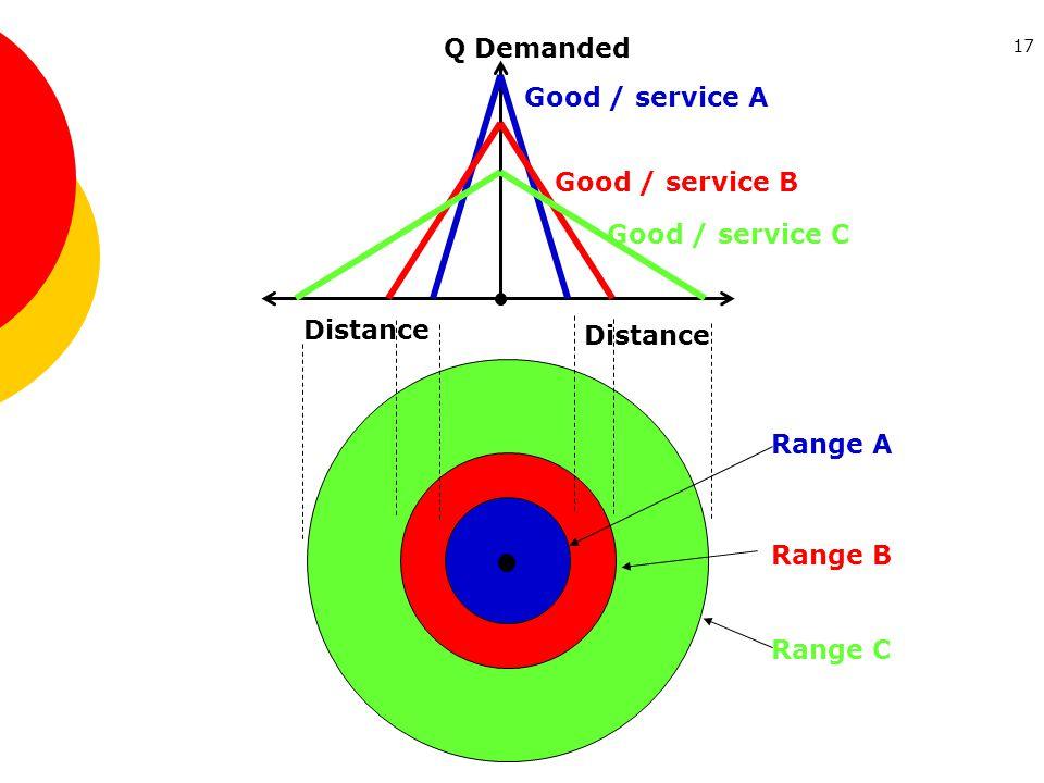 17 Distance Q Demanded Distance Good / service A Good / service B Good / service C Range A Range B Range C