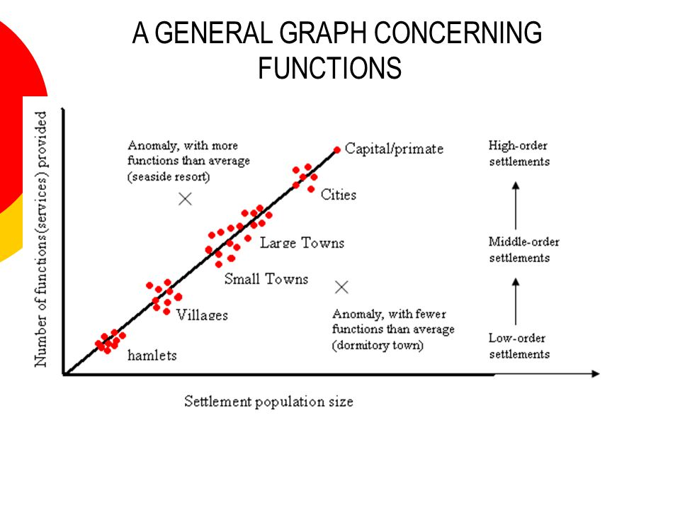 A GENERAL GRAPH CONCERNING FUNCTIONS !