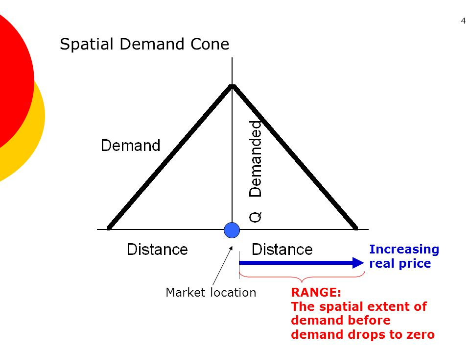 4 Market location Spatial Demand Cone RANGE: The spatial extent of demand before demand drops to zero Increasing real price