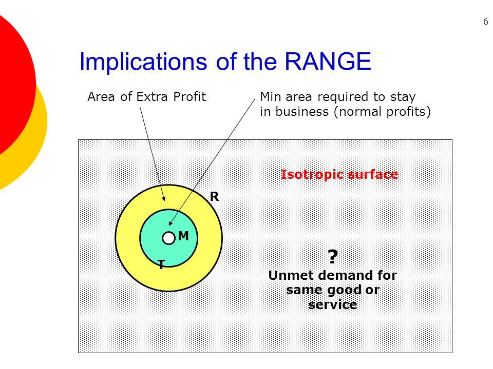 6 Implications of the RANGE R T M Isotropic surface Area of Extra ProfitMin area required to stay in business (normal profits) .