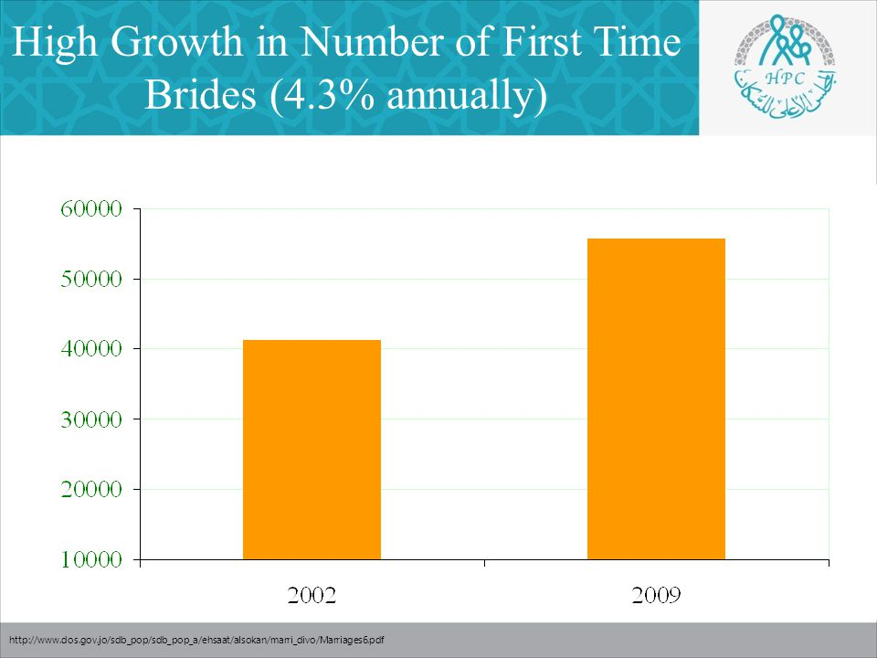 High Growth in Number of First Time Brides (4.3% annually) http://www.dos.gov.jo/sdb_pop/sdb_pop_a/ehsaat/alsokan/marri_divo/Marriages6.pdf