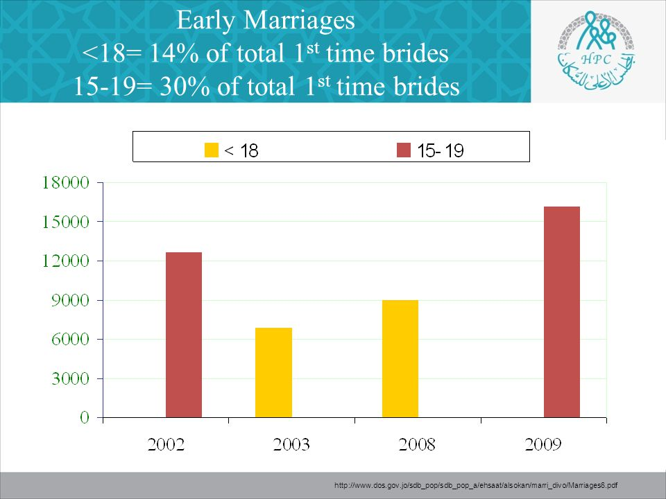 Early Marriages <18= 14% of total 1 st time brides 15-19= 30% of total 1 st time brides http://www.dos.gov.jo/sdb_pop/sdb_pop_a/ehsaat/alsokan/marri_divo/Marriages6.pdf