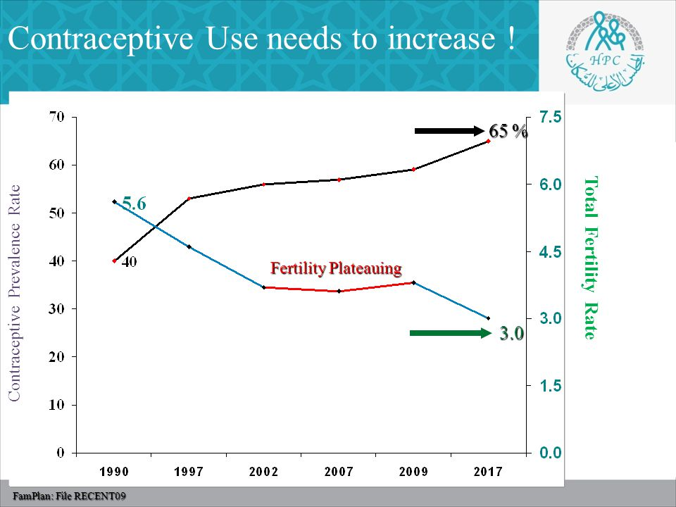 Contraceptive Prevalence Rate Total Fertility Rate 65 % 3.0 Contraceptive Use needs to increase ! Fertility Plateauing FamPlan: File RECENT09