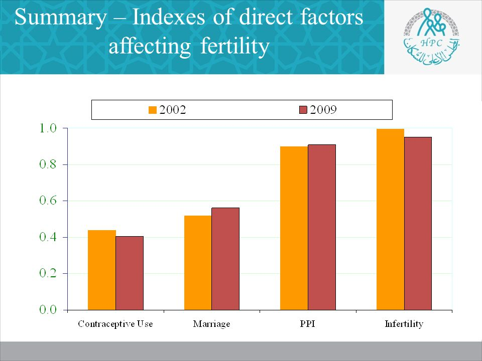 Summary – Indexes of direct factors affecting fertility