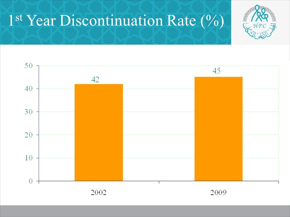1 st Year Discontinuation Rate (%)