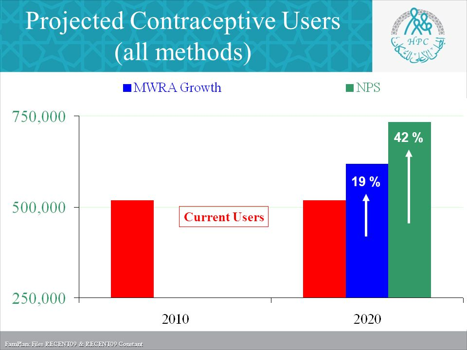 Projected Contraceptive Users (all methods) Current Users 19 % FamPlan: Files RECENT09 & RECENT09 Constant 42 %